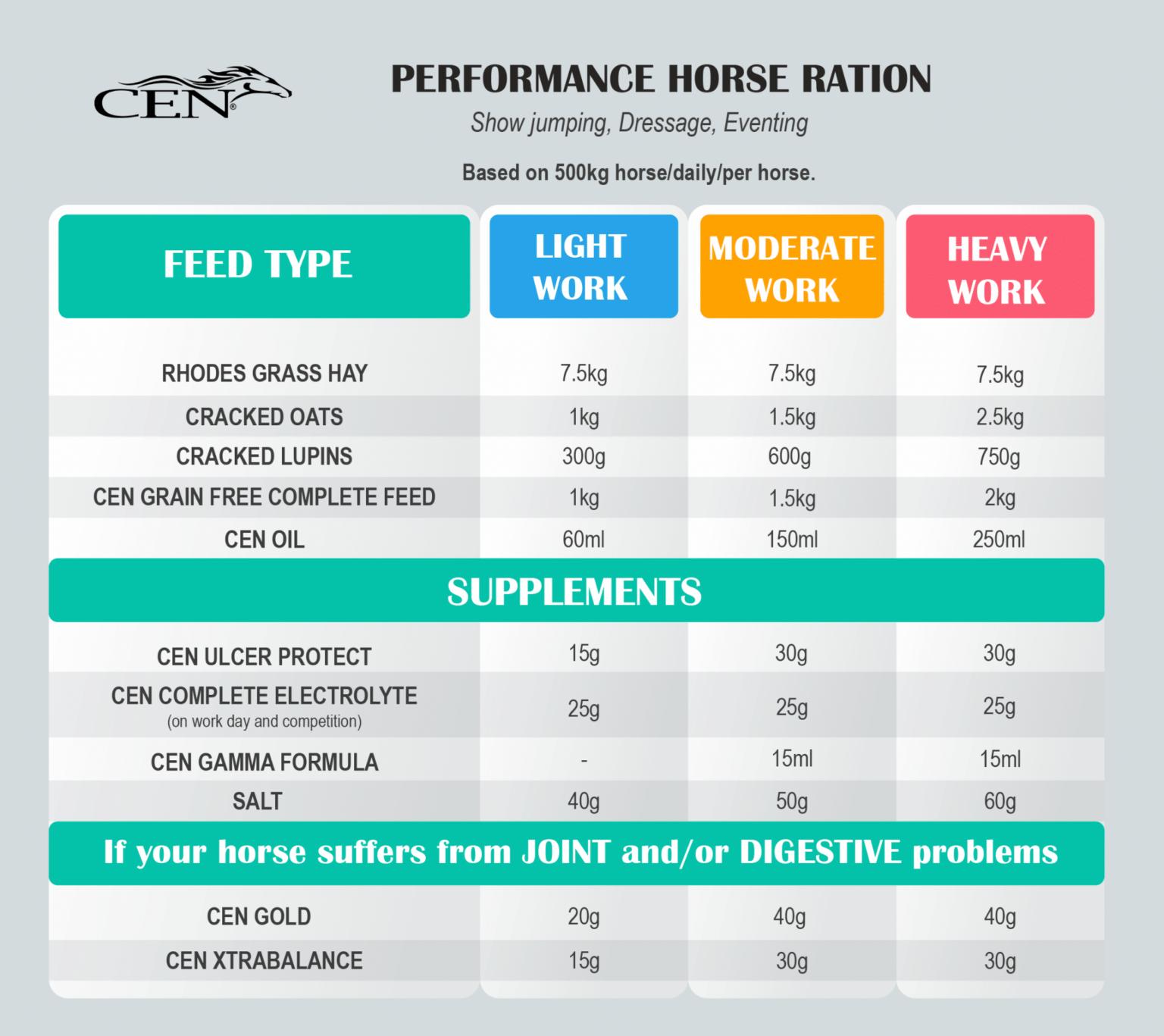 PERFORMANCE-HORSES-TABLE-NEW-2048x1822